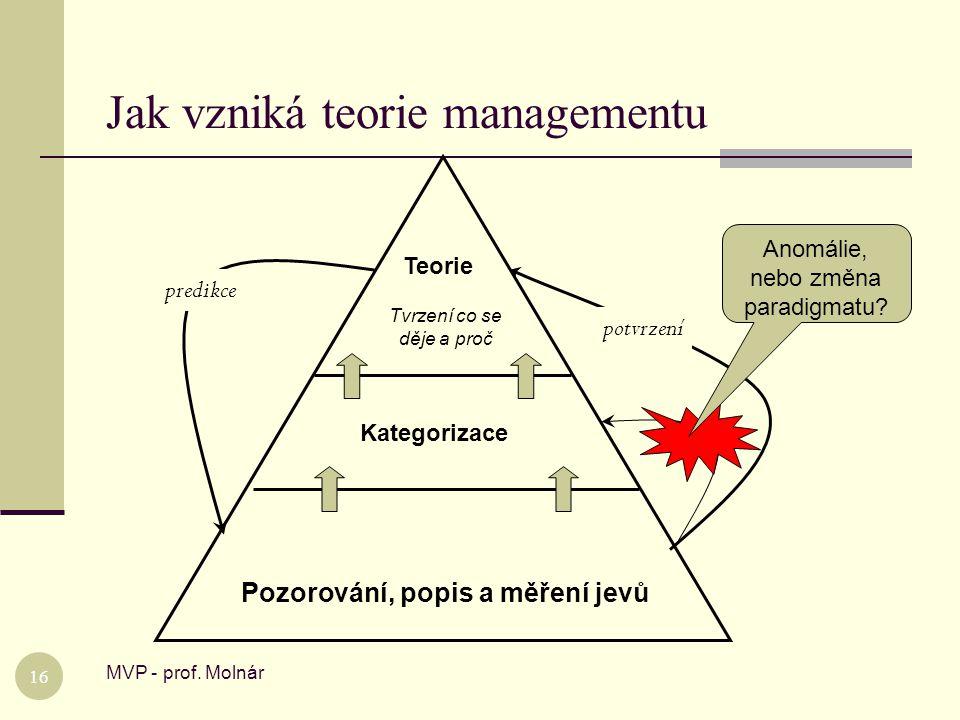 Jak vzniká teorie managementu MVP - prof. Molnár 16 Pozorování, popis a měření jevů Kategorizace Teorie Tvrzení co se děje a proč predikce potvrzení A