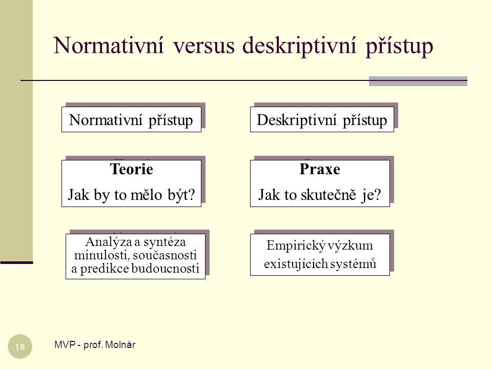 Normativní versus deskriptivní přístup MVP - prof. Molnár 18 Normativní přístup Deskriptivní přístup Teorie Jak by to mělo být? Teorie Jak by to mělo