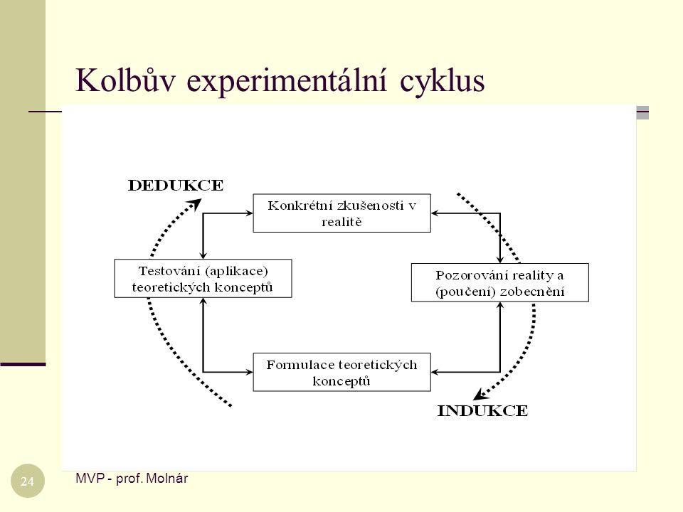 Kolbův experimentální cyklus MVP - prof. Molnár 24