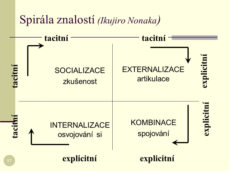 tacitní SOCIALIZACE zkušenost EXTERNALIZACE artikulace INTERNALIZACE osvojování si KOMBINACE spojování explicitní tacitní explicitní tacitní explicitn