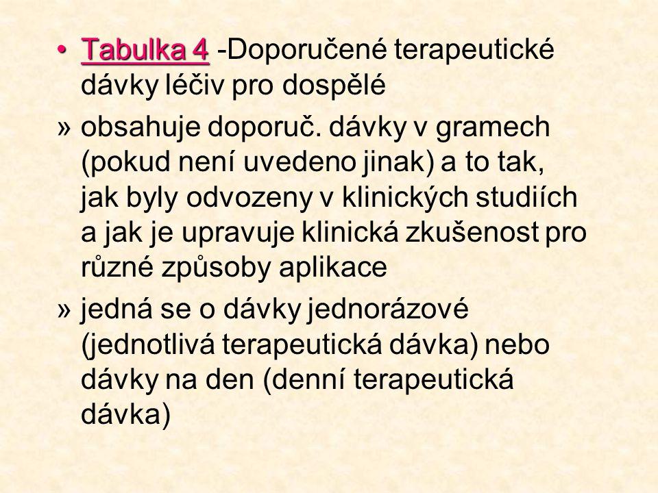 •Tabulka 4 •Tabulka 4 -Doporučené terapeutické dávky léčiv pro dospělé »obsahuje doporuč. dávky v gramech (pokud není uvedeno jinak) a to tak, jak byl