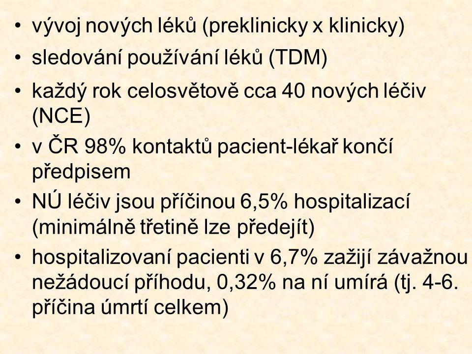 •vývoj nových léků (preklinicky x klinicky) •sledování používání léků (TDM) •každý rok celosvětově cca 40 nových léčiv (NCE) •v ČR 98% kontaktů pacien