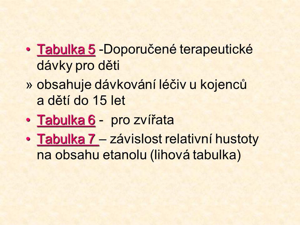 •Tabulka 5 •Tabulka 5 -Doporučené terapeutické dávky pro děti »obsahuje dávkování léčiv u kojenců a dětí do 15 let •Tabulka 6 •Tabulka 6 - pro zvířata