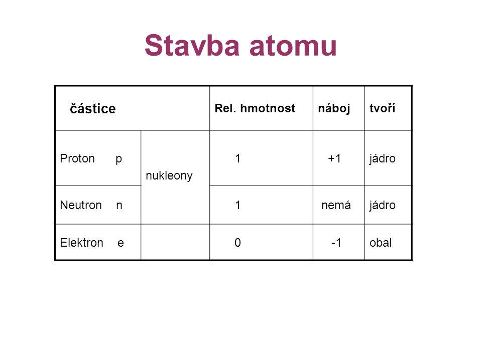Atom je elektroneutrální částice (bez náboje) Obsahuje: !!.