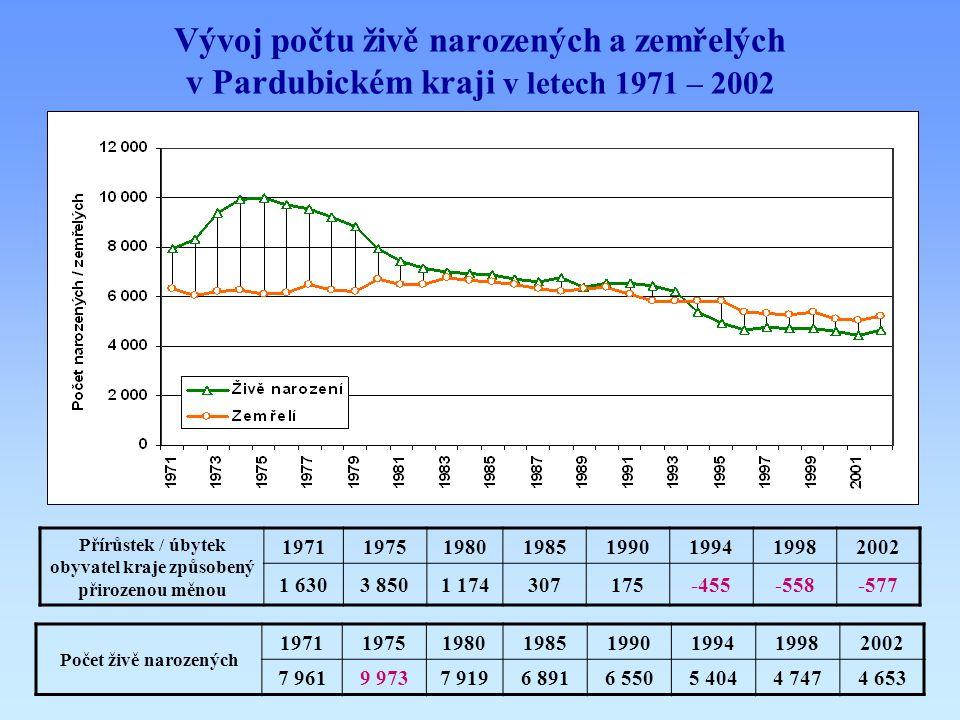 Vývoj počtu živě narozených a zemřelých v Pardubickém kraji v letech 1971 – 2002 Přírůstek / úbytek obyvatel kraje způsobený přirozenou měnou 19711975