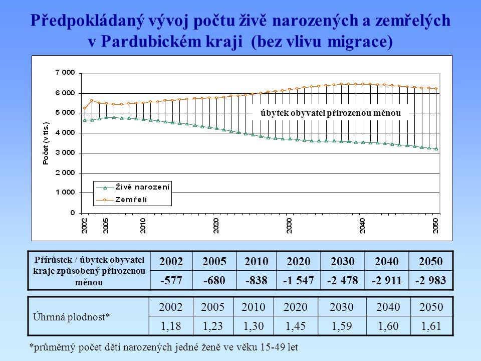 Předpokládaný vývoj počtu živě narozených a zemřelých v Pardubickém kraji (bez vlivu migrace) Přírůstek / úbytek obyvatel kraje způsobený přirozenou m