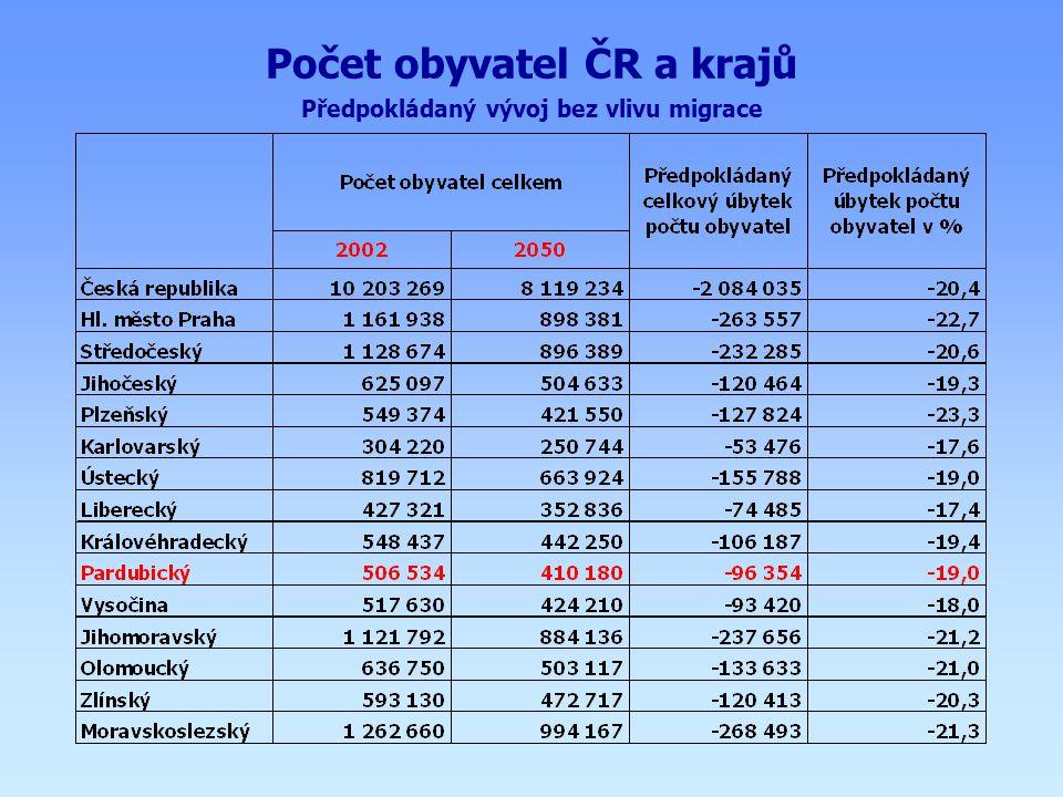 Počet obyvatel ČR a krajů Předpokládaný vývoj bez vlivu migrace