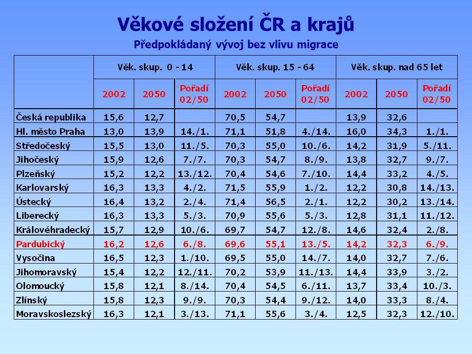 Věkové složení ČR a krajů Předpokládaný vývoj bez vlivu migrace