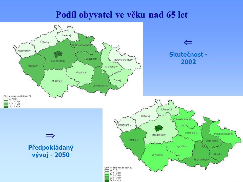 Podíl obyvatel ve věku nad 65 let  Skutečnost - 2002  Předpokládaný vývoj - 2050