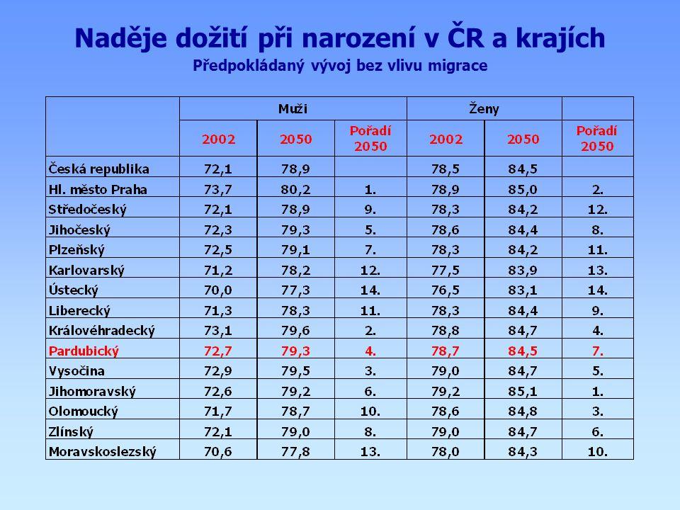 Naděje dožití při narození v ČR a krajích Předpokládaný vývoj bez vlivu migrace