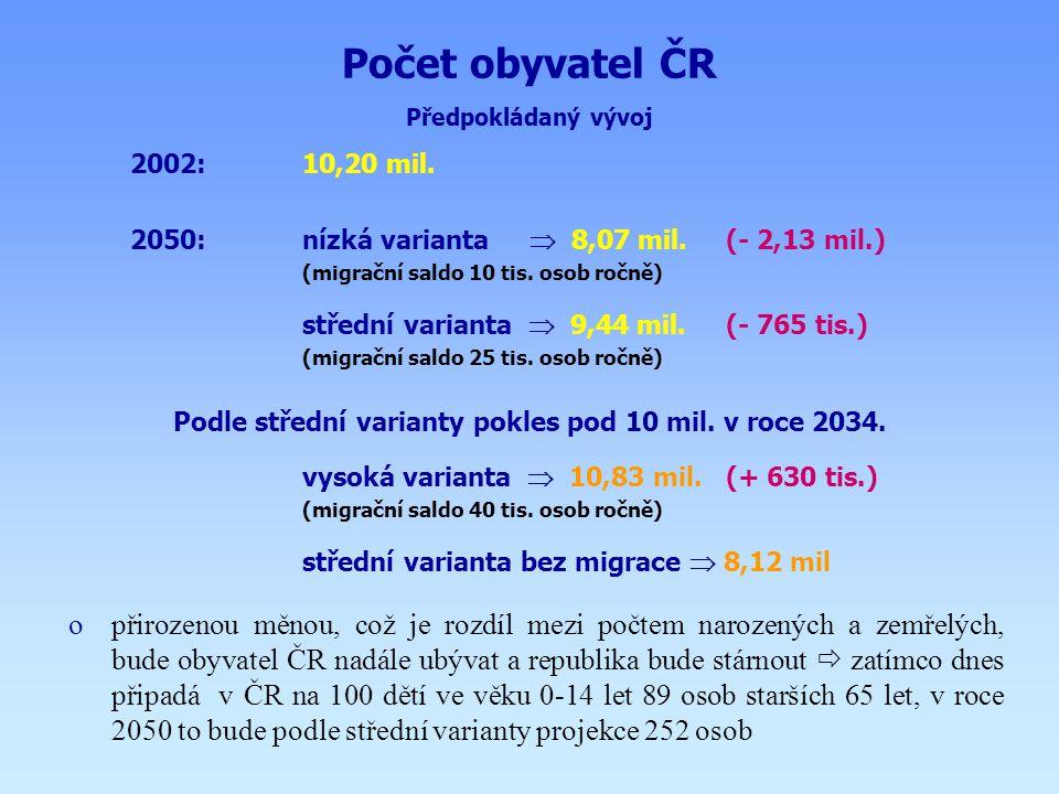 Počet obyvatel ČR (v mil.) Předpokládaný vývoj 8,1 mil. 10,8 mil. 9,4 mil. 10,2 mil.