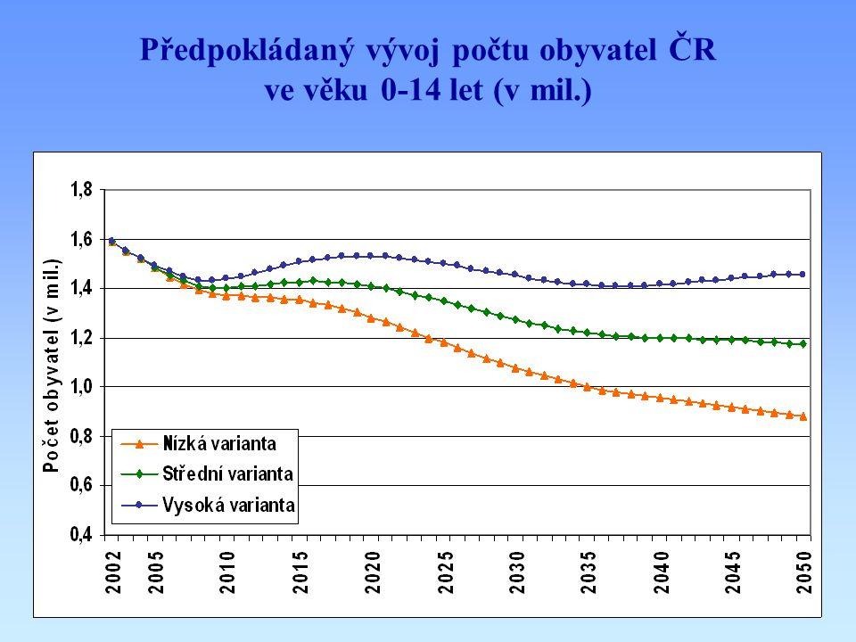 Předpokládaný vývoj počtu obyvatel ČR ve věku 0-14 let (v mil.)