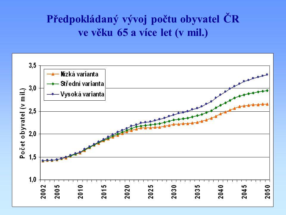 Průměrný věk a naděje dožití při narození otéměř o deset let by se měl zvýšit průměrný věk obyvatel ČR (z 39,3 let na 48,8 let) onadále se bude prodlužovat naděje dožití při narození (neboli střední délka života při narození)  u mužů: ze 72,1 let (2002) na 78,9 let (2050)  u žen: ze 78,9 let (2002) na 84,5 let (2050) Nízká varianta Střední varianta Vysoká varianta 2002 39,3 2030 46,645,945,4 2050 50,148,848,1 P ředpokládaný vývoj průměrného věku obyvatel ČR (tři varianty) MužiŽeny 2002 72,178,5 2050 78,984,5 Předpokládaný vývoj naděje dožití při narození v ČR (střední varianta)