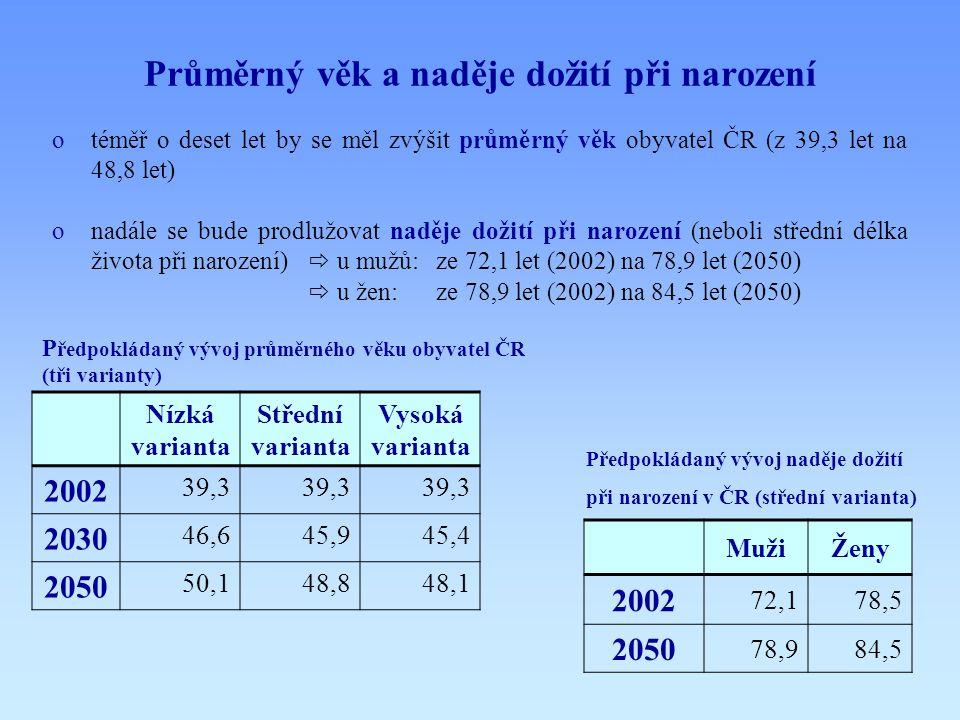 Průměrný věk a naděje dožití při narození otéměř o deset let by se měl zvýšit průměrný věk obyvatel ČR (z 39,3 let na 48,8 let) onadále se bude prodlu