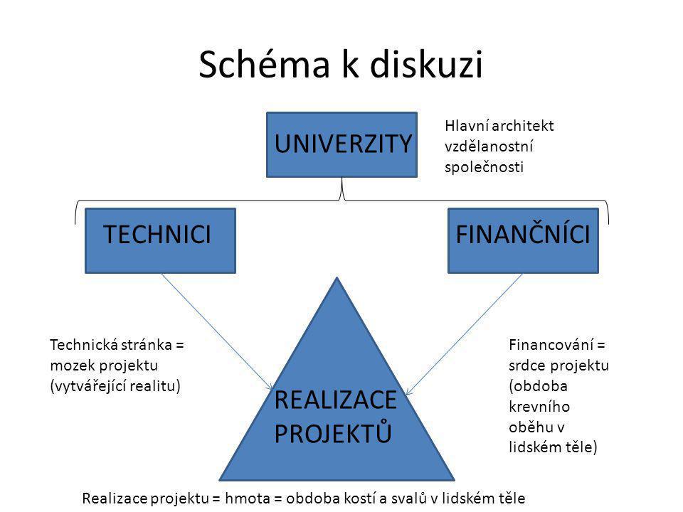 Schéma k diskuzi REALIZACE PROJEKTŮ UNIVERZITY TECHNICIFINANČNÍCI Financování = srdce projektu (obdoba krevního oběhu v lidském těle) Technická stránk