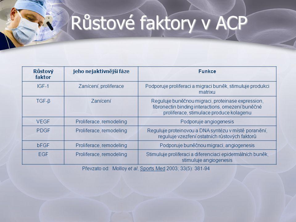 Růstové faktory v ACP Růstový faktor jeho nejaktivnější fáze Funkce IGF-1Zanícení, proliferacePodporuje proliferaci a migraci buněk, stimuluje produkc