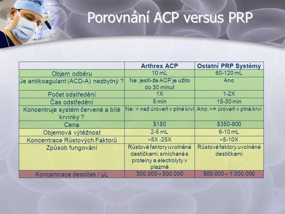 Porovnání ACP versus PRP Arthrex ACPOstatní PRP Systémy Objem odběru 10 mL60-120 mL Je antikoagulant (ACD-A) nezbytný ? Ne: jestli-že ACP je užito do