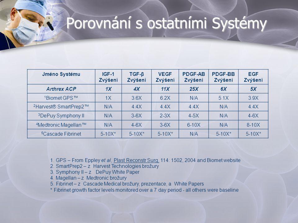 Porovnání s ostatními Systémy Jméno SystémuIGF-1 Zvýšení TGF-β Zvýšení VEGF Zvýšení PDGF-AB Zvýšení PDGF-BB Zvýšení EGF Zvýšení Arthrex ACP1X4X11X25X6