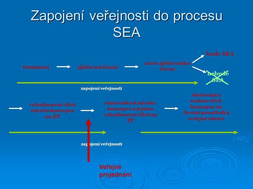 Zapojení veřejnosti do procesu SEA zjišťovací řízení závěr zjišťovacího řízení bude SEA nebude SEA vyhodnocení vlivů návrhu koncepce na ŽP stanovisko k návrhu koncepce a jejímu vyhodnocení vlivů na ŽP zapojení veřejnosti Oznámení sledování a rozbor vlivů koncepce na životní prostředí a veřejné zdraví Veřejné projednání