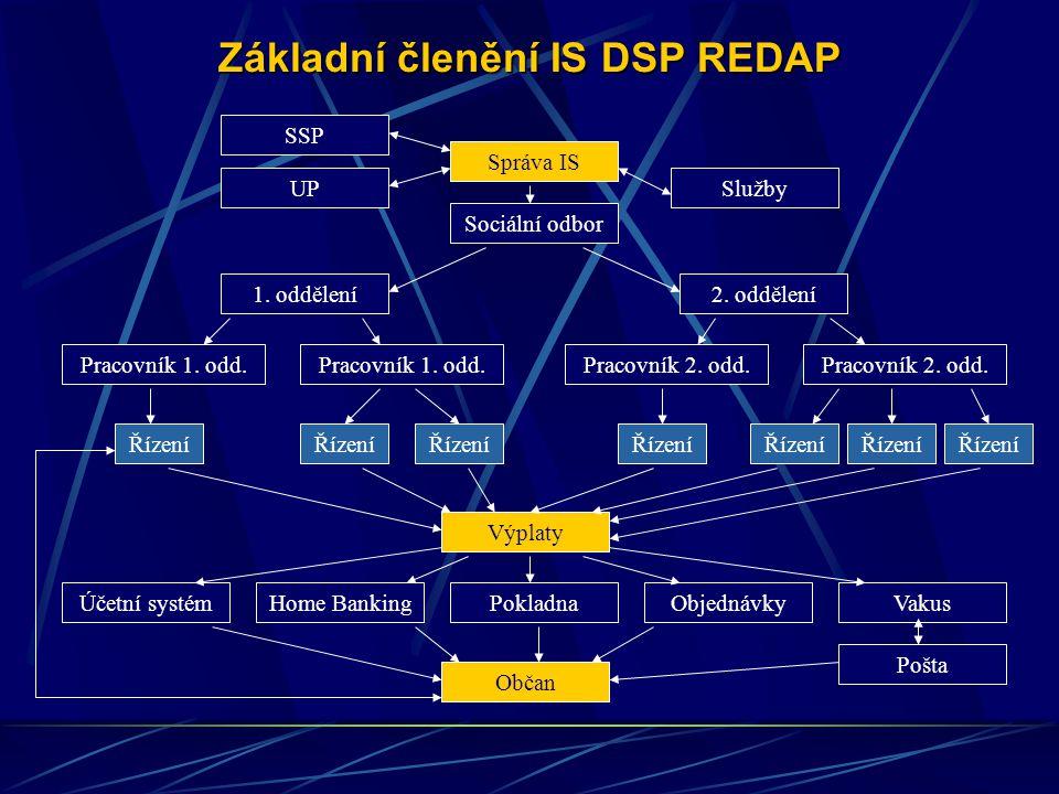 Legenda SSP- Komunikace přes datové rozhraní APV OkPráce mezi Odbory sociálních věcí MěÚ a Referáty SSPOkÚ- oboustranná komunikace UP- Komunikace přes datové rozhraní APV OkPráce mezi MÚ a ÚP Servis – komunikace mezi pověřenými osobami daná smlouvou o užívání IS DSP REDAP -za objednatele- úřad, který má IS DSP REDAP zakoupen -za zhotovitele- servisní činnost daná smlouvou o užívání IS DSP REDAP Instalace a aktualizace IS a jeho modulů smí provádět pouze oprávněná pověřená osoba - správce IS.
