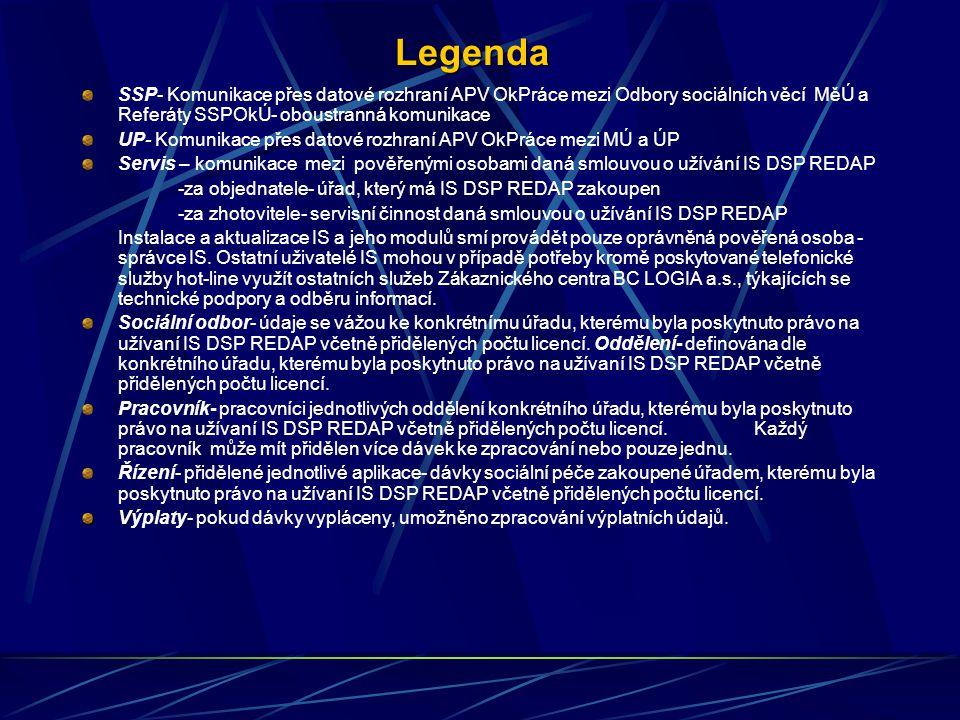 Komunikace s IS DSP REDAP Prvním krokem je nainstalování dodaného SW dle smlouvy poveřenému zástupci uživatele dle Instalační příručky IS DSP REDAP.