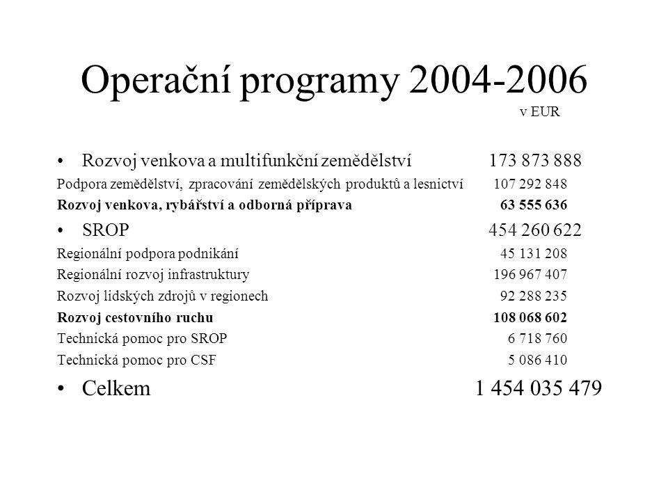Operační programy 2004-2006 v EUR •Rozvoj venkova a multifunkční zemědělství Podpora zemědělství, zpracování zemědělských produktů a lesnictví Rozvoj