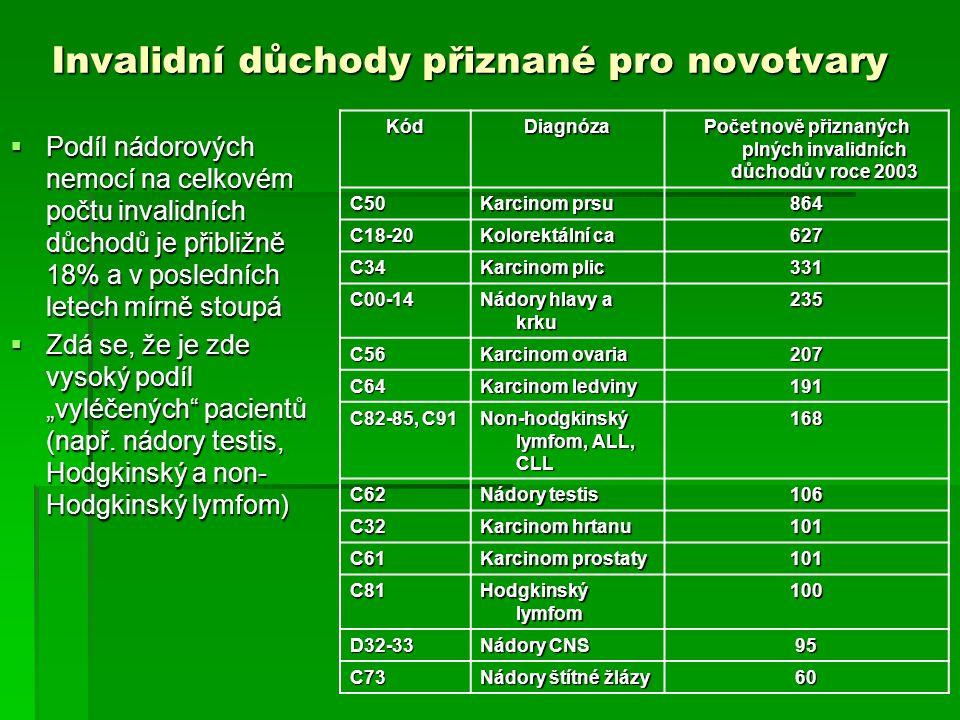 Současný stav posuzování schopnosti soustavné výdělečné činnosti  Vyhláška MPSV č.
