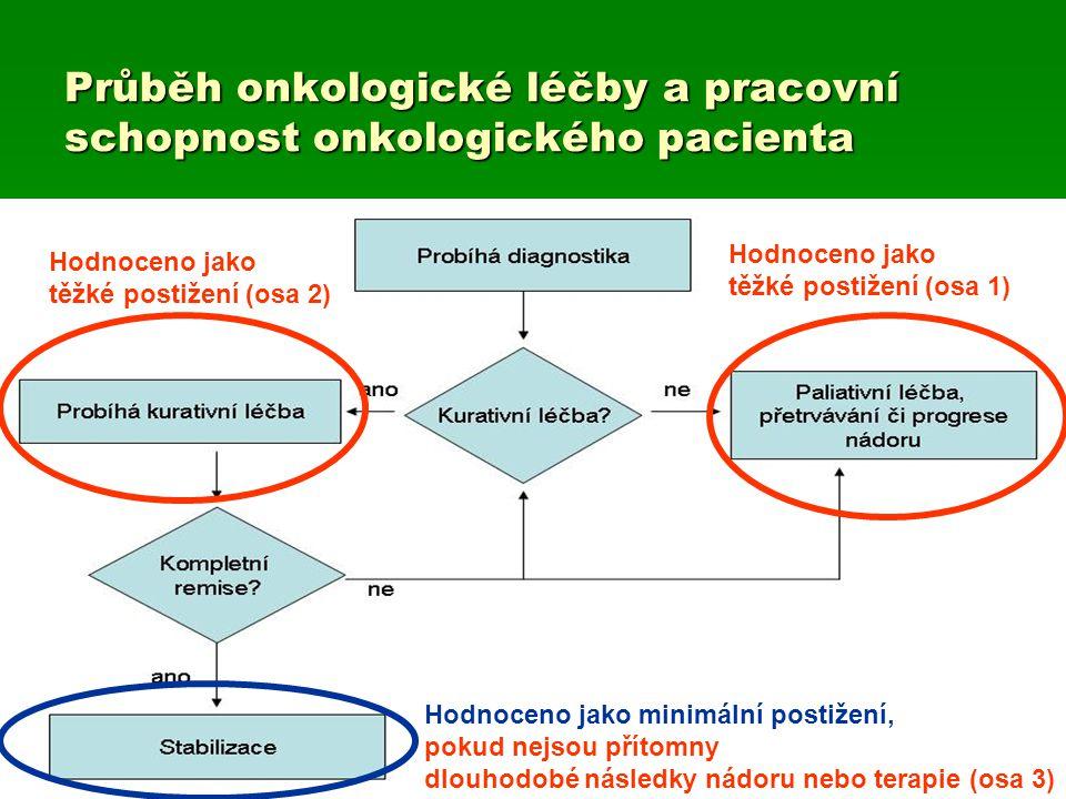 Hodnoceno jako těžké postižení (osa 1) Průběh onkologické léčby a pracovní schopnost onkologického pacienta Hodnoceno jako těžké postižení (osa 2) Hod