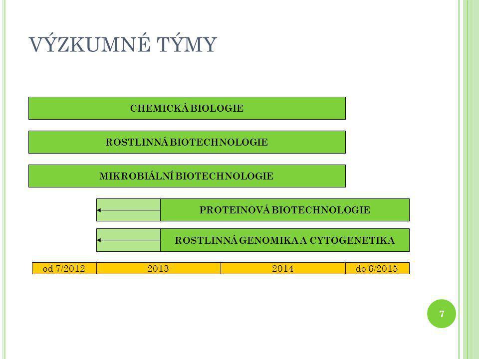 VÝZKUMNÉ TÝMY 7 CHEMICKÁ BIOLOGIE ROSTLINNÁ BIOTECHNOLOGIE MIKROBIÁLNÍ BIOTECHNOLOGIE PROTEINOVÁ BIOTECHNOLOGIE ROSTLINNÁ GENOMIKA A CYTOGENETIKA od 7