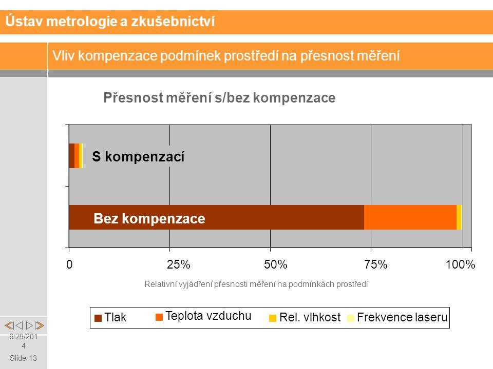 Slide 13 6/29/2014 Vliv kompenzace podmínek prostředí na přesnost měření Přesnost měření s/bez kompenzace 025%50%75%100% Tlak Teplota vzduchu Rel.