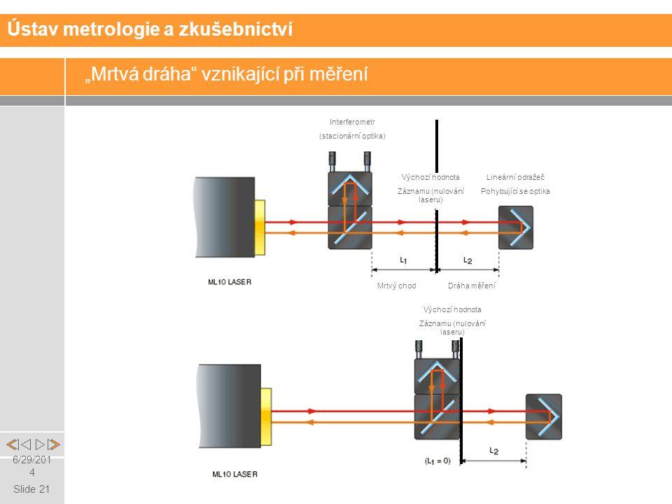"""Slide 21 6/29/2014 """"Mrtvá dráha vznikající při měření Ústav metrologie a zkušebnictví Interferometr (stacionární optika) Lineární odražeč Pohybující se optika Výchozí hodnota Záznamu (nulování laseru) Výchozí hodnota Záznamu (nulování laseru) Dráha měření Mrtvý chod"""