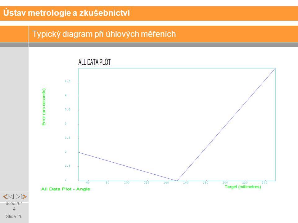 Slide 26 6/29/2014 Ústav metrologie a zkušebnictví Typický diagram při úhlových měřeních
