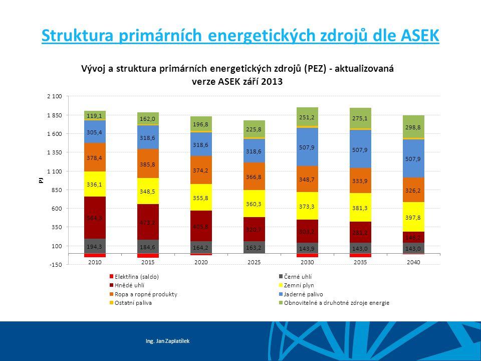 Ing. Jan Zaplatílek Struktura primárních energetických zdrojů dle ASEK