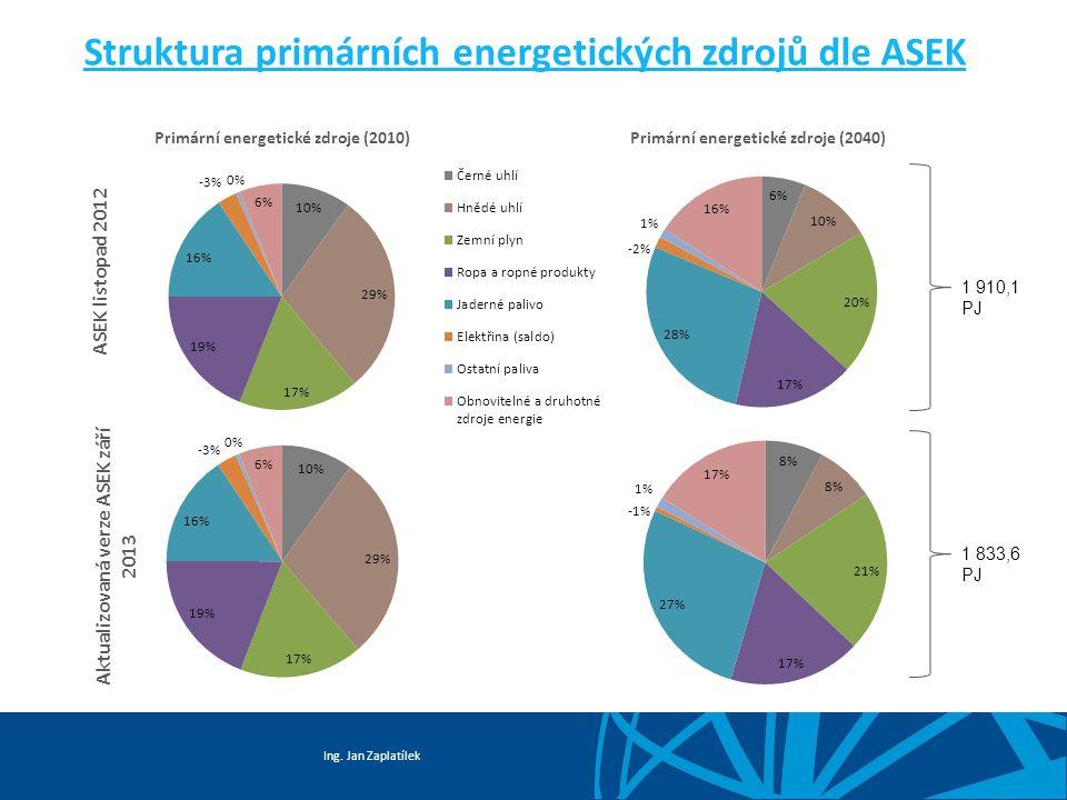 Ing. Jan Zaplatílek Struktura primárních energetických zdrojů dle ASEK ASEK listopad 2012 1 910,1 PJ 1 833,6 PJ