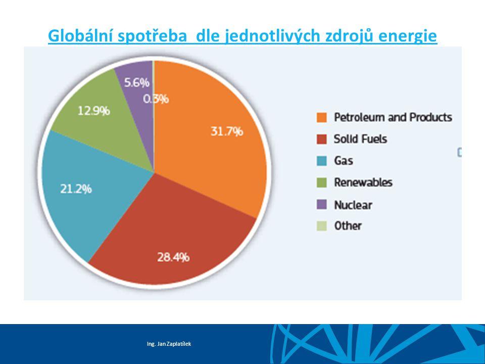 Ing. Jan Zaplatílek Globální spotřeba dle jednotlivých zdrojů energie
