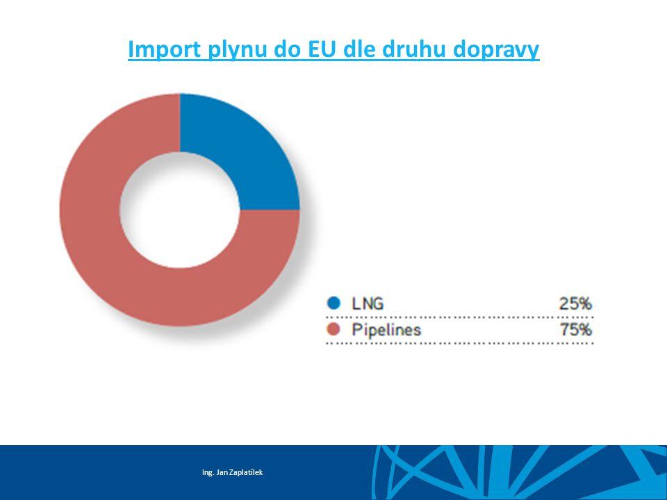Ing. Jan Zaplatílek Import plynu do EU dle druhu dopravy