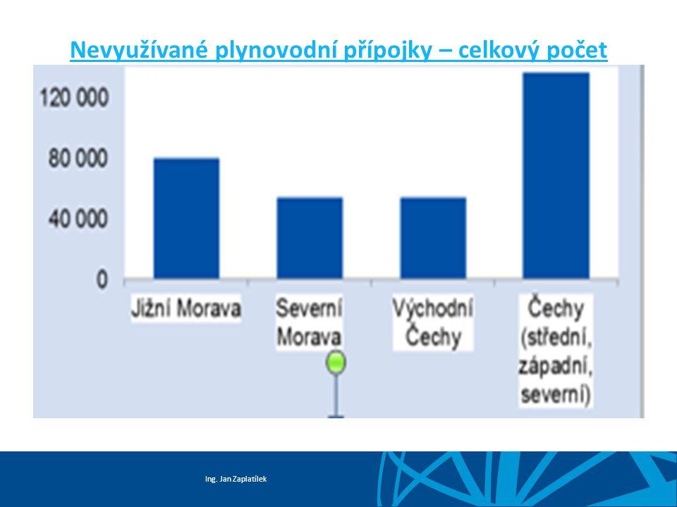 Ing. Jan Zaplatílek Nevyužívané plynovodní přípojky – procentuální podíl