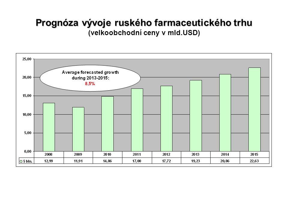Prognóza vývoje ruského farmaceutického trhu Prognóza vývoje ruského farmaceutického trhu (velkoobchodní ceny v mld.USD)