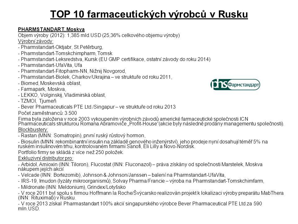 TOP 10 farmaceutických výrobců v Rusku PHARMSTANDART, Moskva Objem výroby (2012): 1,385 mld.USD (25,36% celkového objemu výroby) Výrobní závody: - Pha