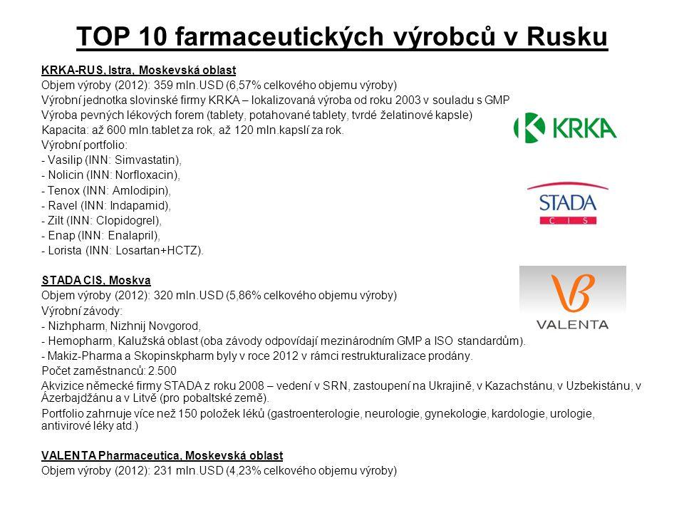 TOP 10 farmaceutických výrobců v Rusku KRKA-RUS, Istra, Moskevská oblast Objem výroby (2012): 359 mln.USD (6,57% celkového objemu výroby) Výrobní jedn