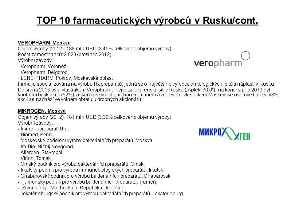 TOP 10 farmaceutických výrobců v Rusku/cont. VEROPHARM, Moskva Objem výroby (2012): 188 mln.USD (3,45% celkového objemu výroby) Počet zaměstnanců: 2.0