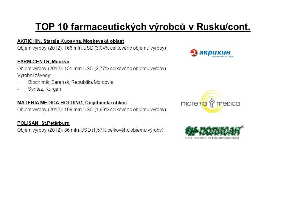 TOP 10 farmaceutických výrobců v Rusku/cont. AKRICHIN, Staraja Kupavna, Moskevská oblast Objem výroby (2012): 166 mln.USD (3,04% celkového objemu výro