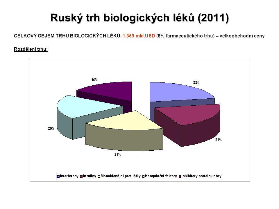 Ruský trh biologických léků (2011) CELKOVÝ OBJEM TRHU BIOLOGICKÝCH LÉKŮ: 1,359 mld.USD (8% farmaceutického trhu) – velkoobchodní ceny Rozdělení trhu: