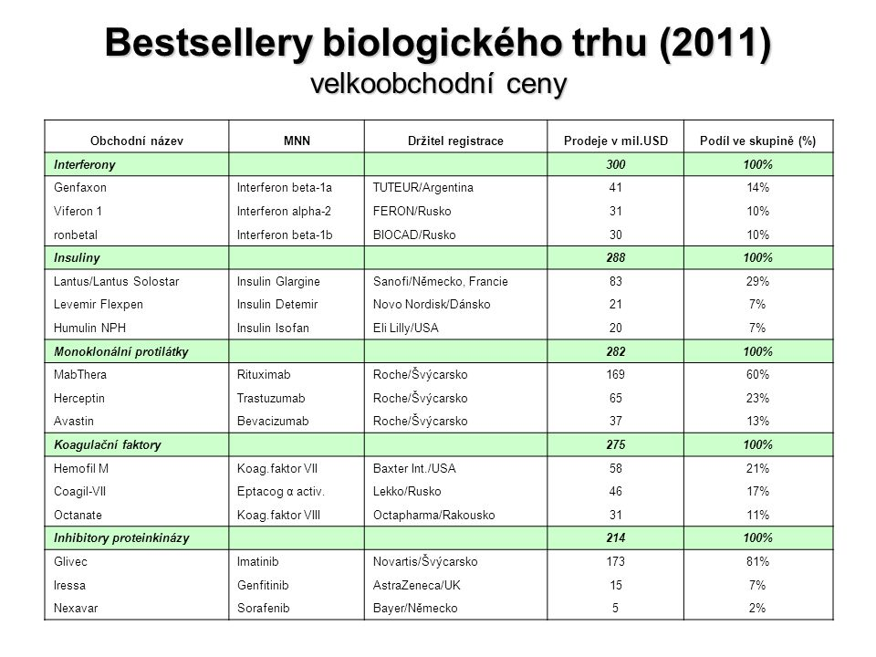 Bestsellery biologického trhu (2011) velkoobchodní ceny Obchodní názevMNNDržitel registraceProdeje v mil.USDPodíl ve skupině (%) Interferony 300100% G