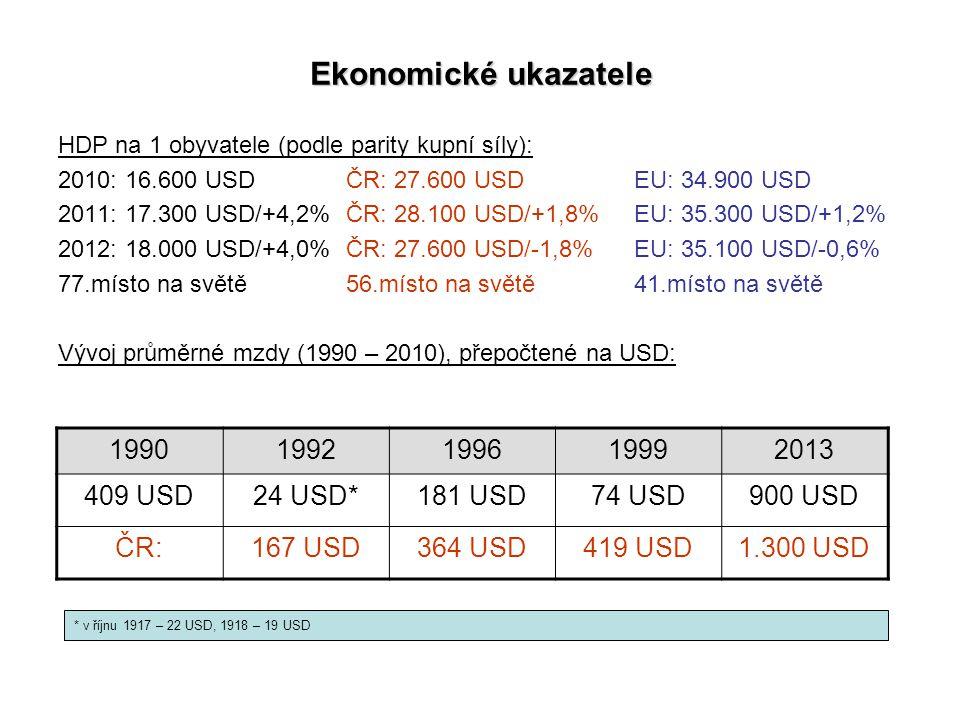 Ekonomické ukazatele HDP na 1 obyvatele (podle parity kupní síly): 2010: 16.600 USDČR: 27.600 USD EU: 34.900 USD 2011: 17.300 USD/+4,2%ČR: 28.100 USD/