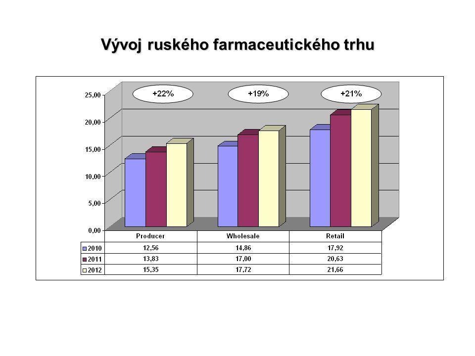 Import vs. místní výroba Import vs. místní výroba (velkoobchodní ceny)