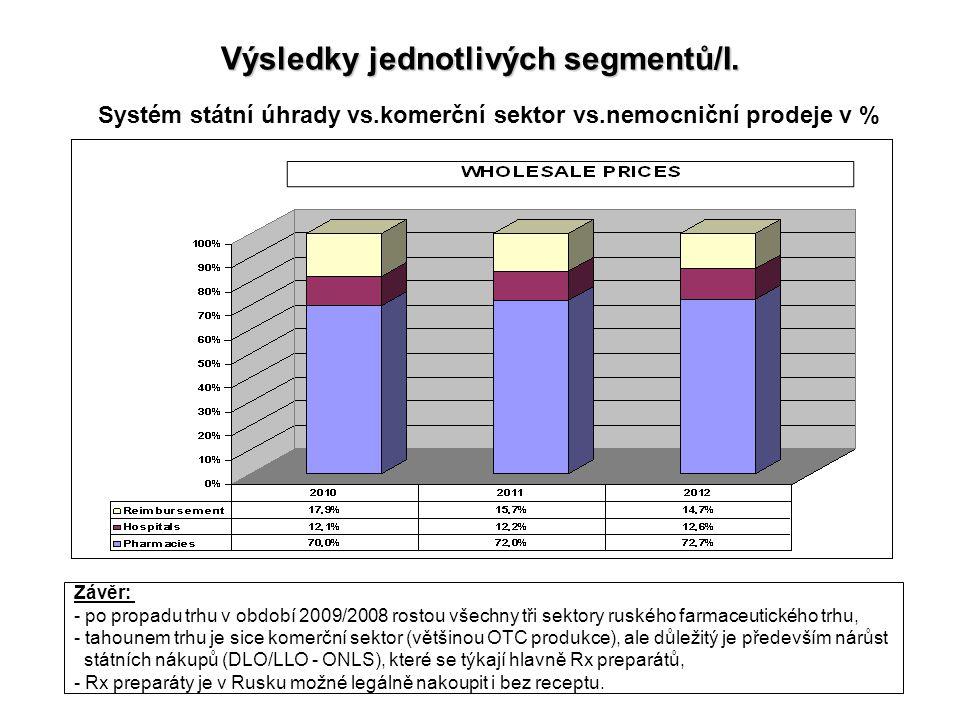 Výsledky jednotlivých segmentů/I. Systém státní úhrady vs.komerční sektor vs.nemocniční prodeje v % Závěr: - po propadu trhu v období 2009/2008 rostou