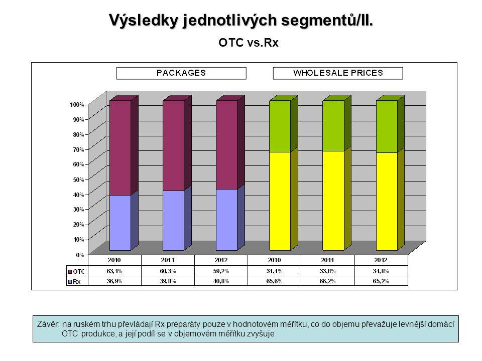 Výsledky jednotlivých segmentů/II. OTC vs.Rx Závěr: na ruském trhu převládají Rx preparáty pouze v hodnotovém měřítku, co do objemu převažuje levnější