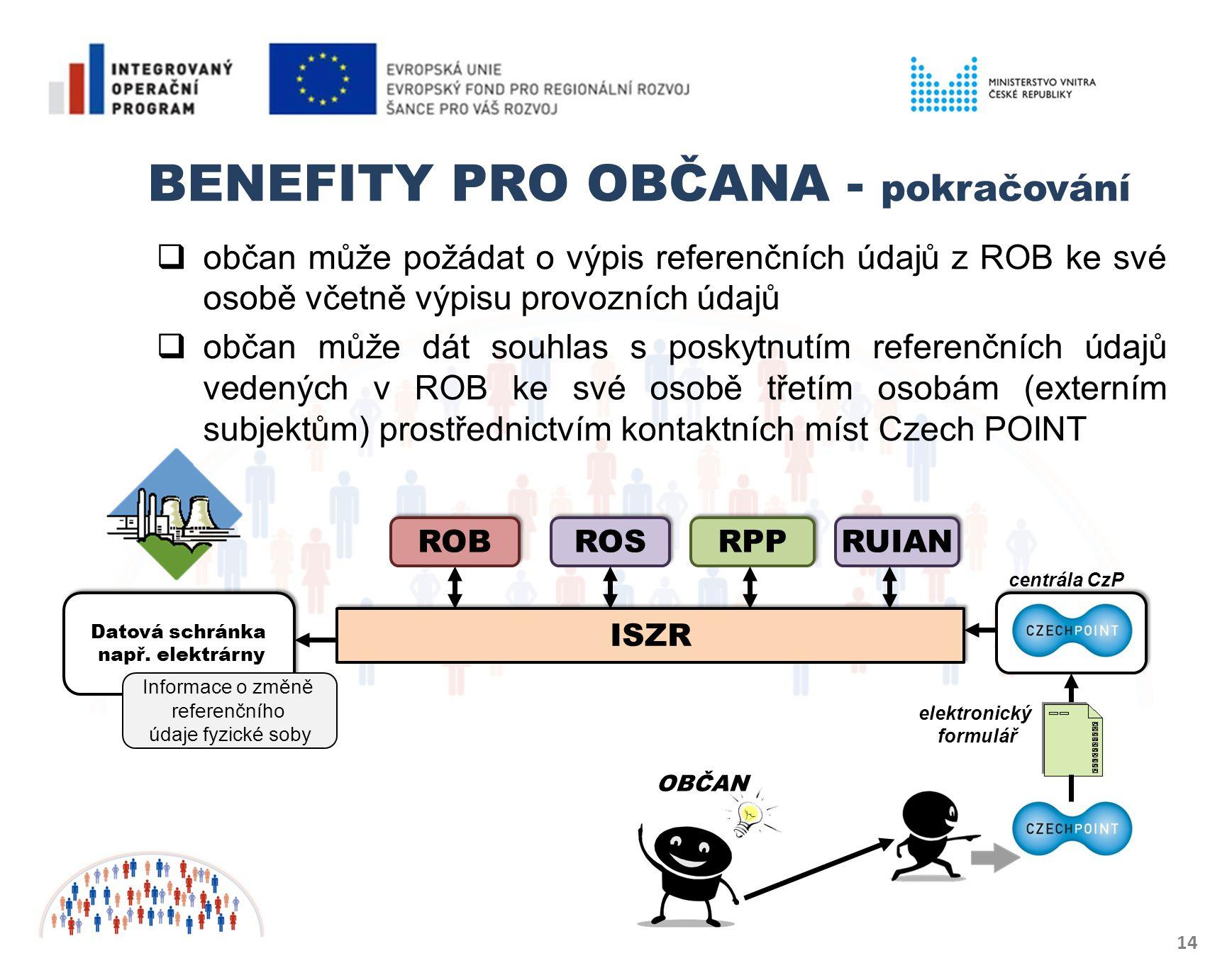 BENEFITY PRO OBČANA - pokračování 14  občan může požádat o výpis referenčních údajů z ROB ke své osobě včetně výpisu provozních údajů  občan může dát souhlas s poskytnutím referenčních údajů vedených v ROB ke své osobě třetím osobám (externím subjektům) prostřednictvím kontaktních míst Czech POINT ISZR RPP ROB Datová schránka např.