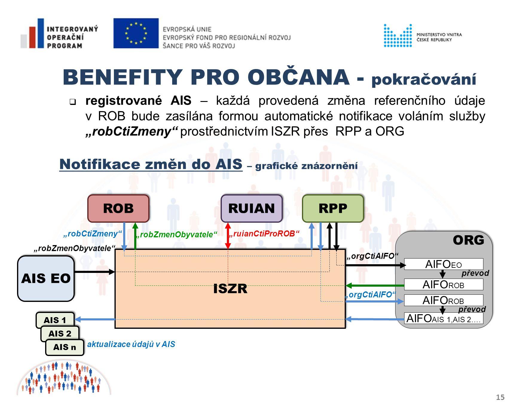 """BENEFITY PRO OBČANA - pokračování 15  registrované AIS – každá provedená změna referenčního údaje v ROB bude zasílána formou automatické notifikace voláním služby """"robCtiZmeny prostřednictvím ISZR přes RPP a ORG Notifikace změn do AIS – grafické znázornění """"ruianCtiProROB ISZR """"robZmenObyvatele RPP ROB AIS EO ORG AIFO EO AIFO ROB převod RUIAN AIFO ROB AIFO AIS 1,AIS 2…."""